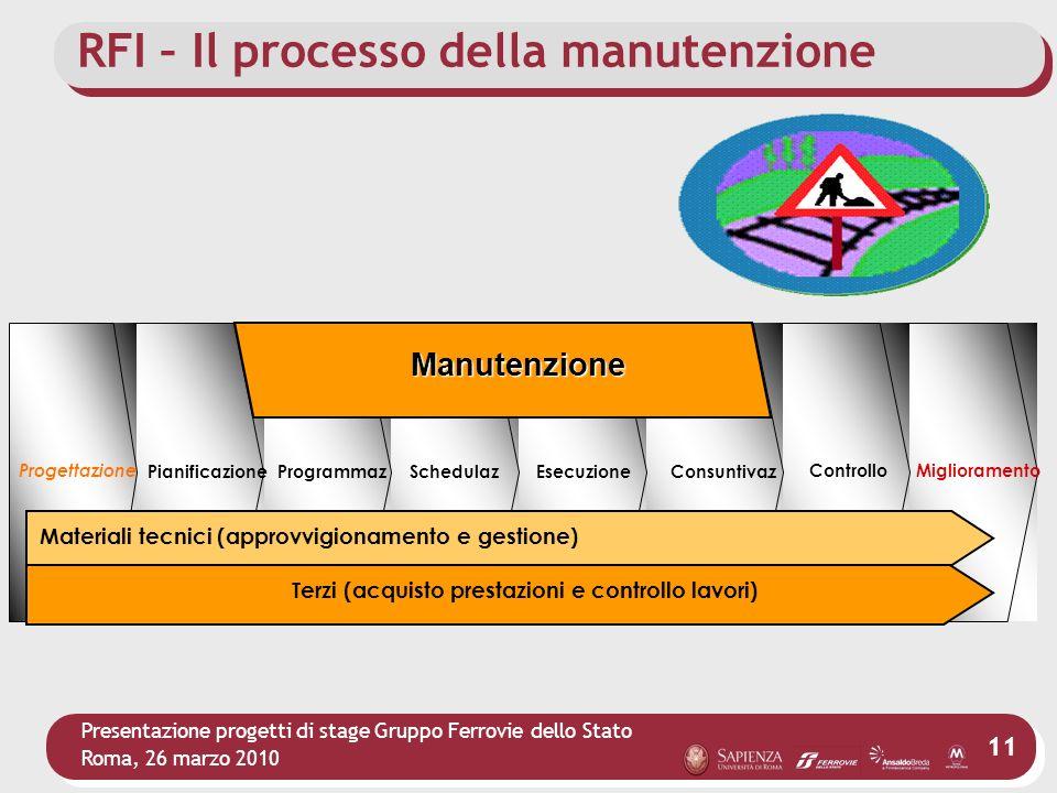 RFI – Il processo della manutenzione