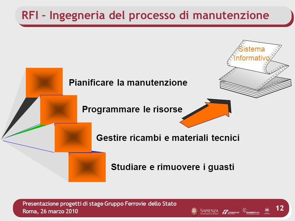 RFI – Ingegneria del processo di manutenzione