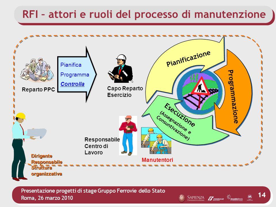 RFI – attori e ruoli del processo di manutenzione