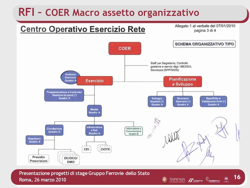 RFI – COER Macro assetto organizzativo