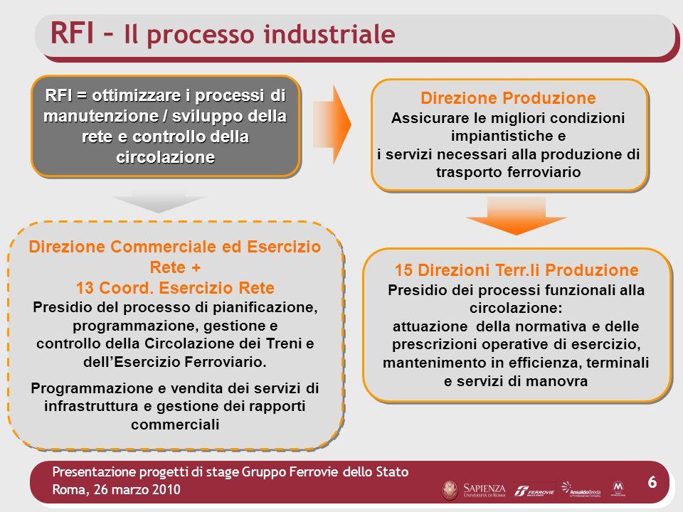 RFI – Il processo industriale