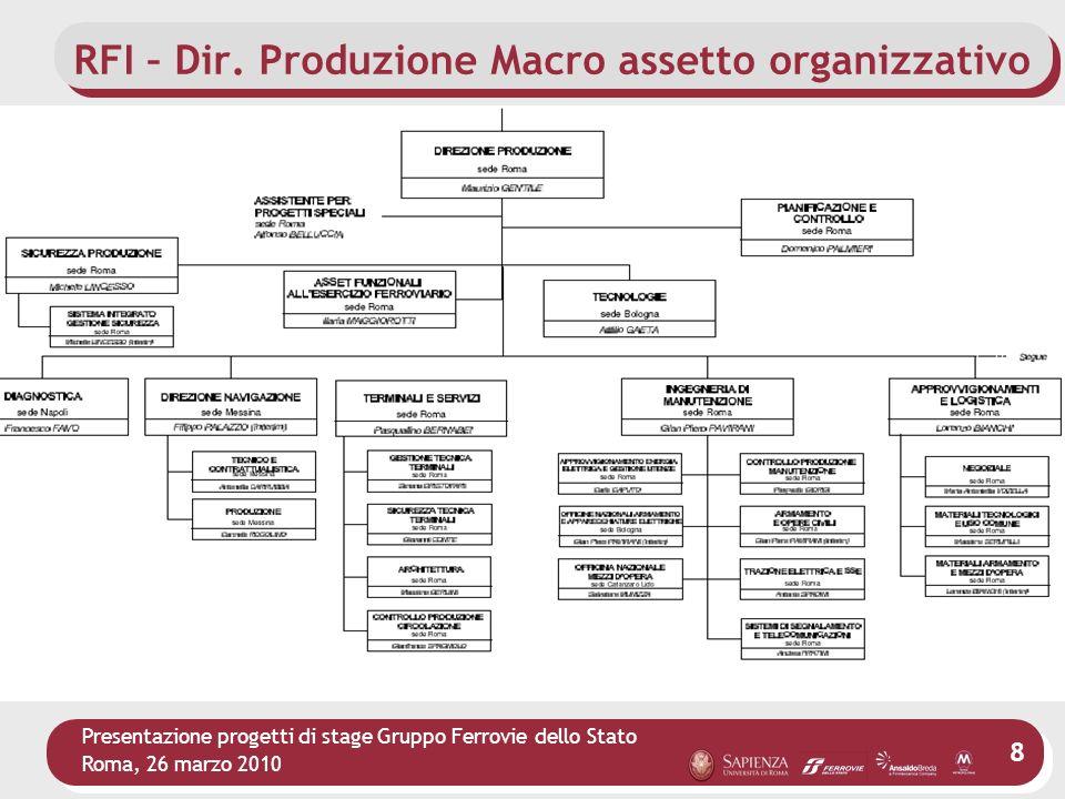 RFI – Dir. Produzione Macro assetto organizzativo