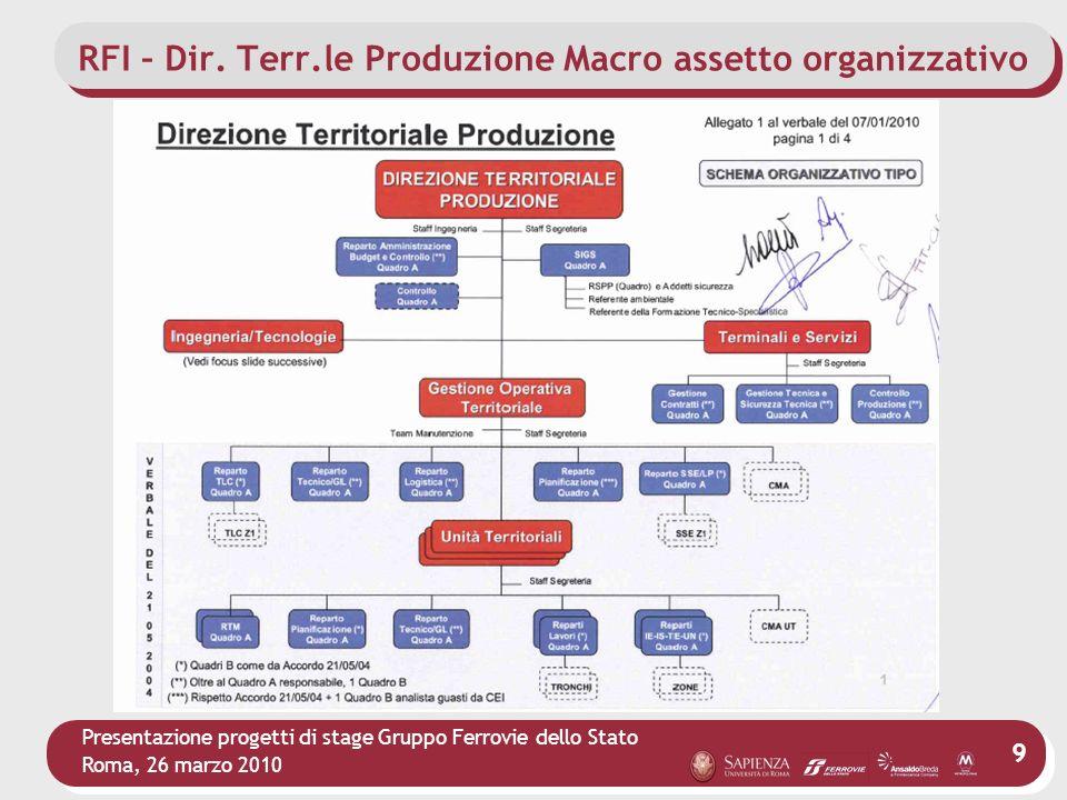 RFI – Dir. Terr.le Produzione Macro assetto organizzativo