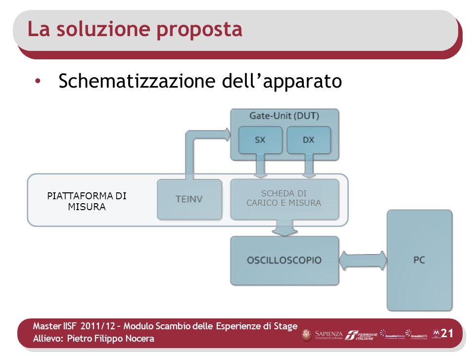 La soluzione proposta Schematizzazione dell'apparato PIATTAFORMA DI