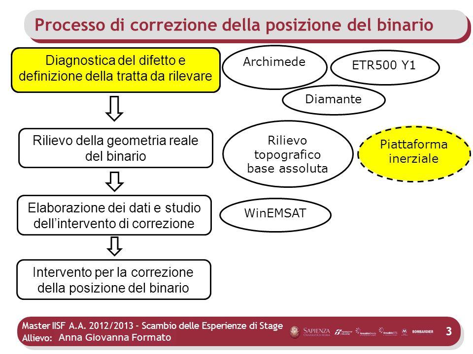 Processo di correzione della posizione del binario