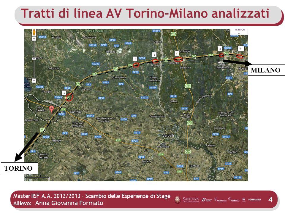 Tratti di linea AV Torino–Milano analizzati