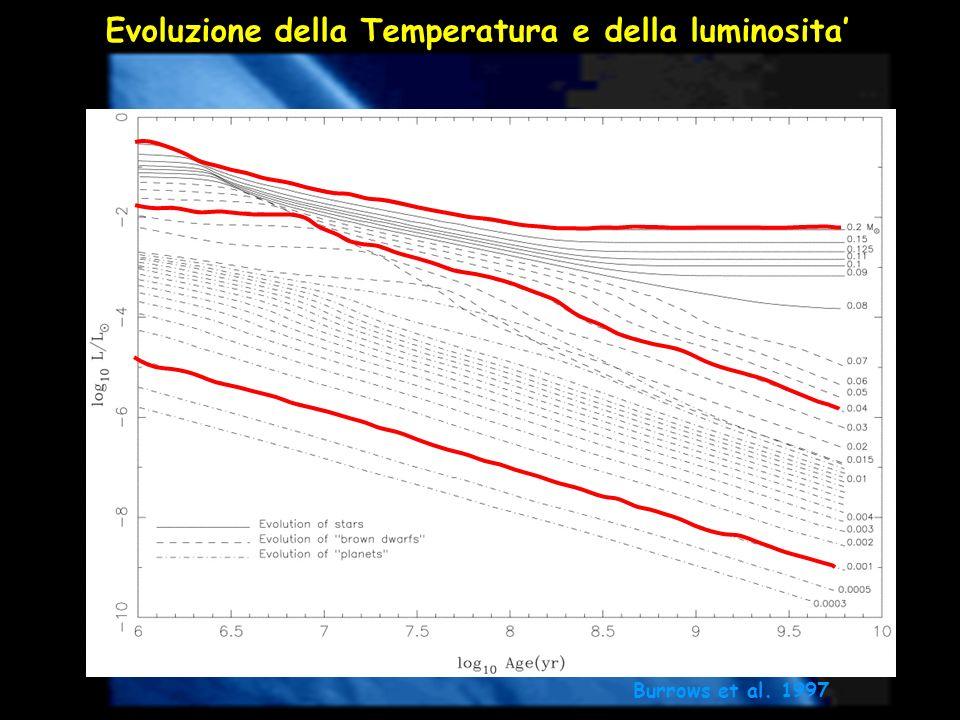 Evoluzione della Temperatura e della luminosita'