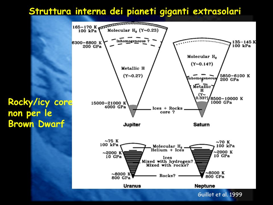 Struttura interna dei pianeti giganti extrasolari