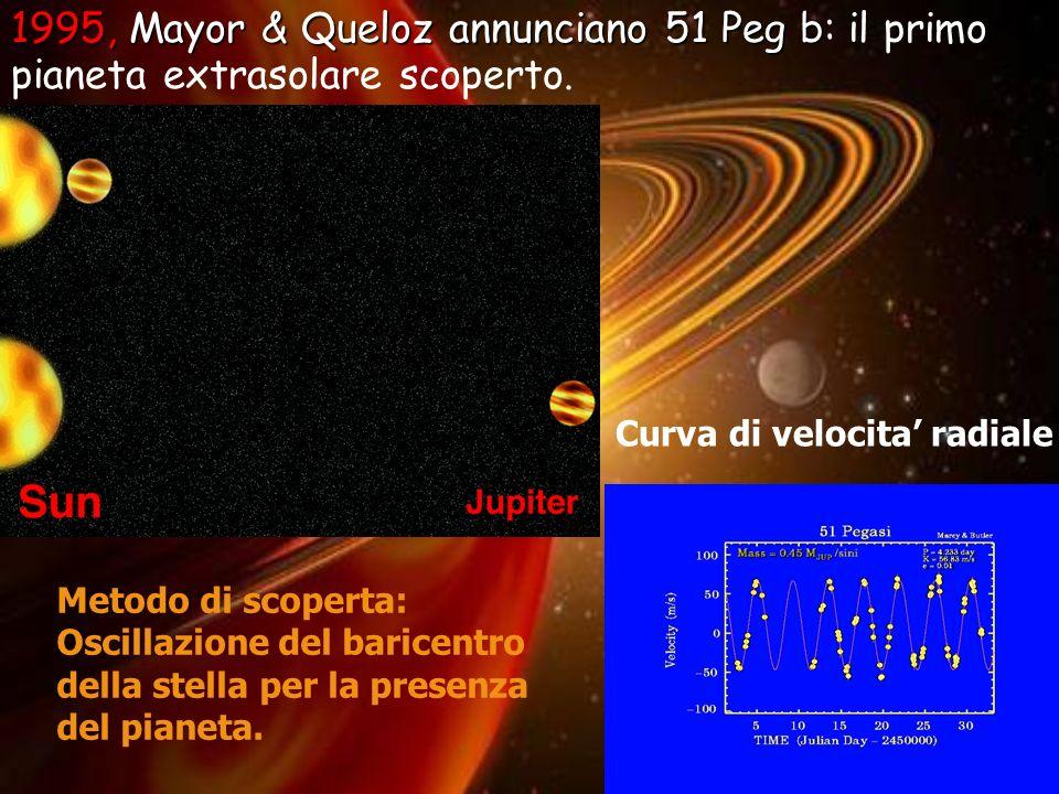 1995, Mayor & Queloz annunciano 51 Peg b: il primo pianeta extrasolare scoperto.