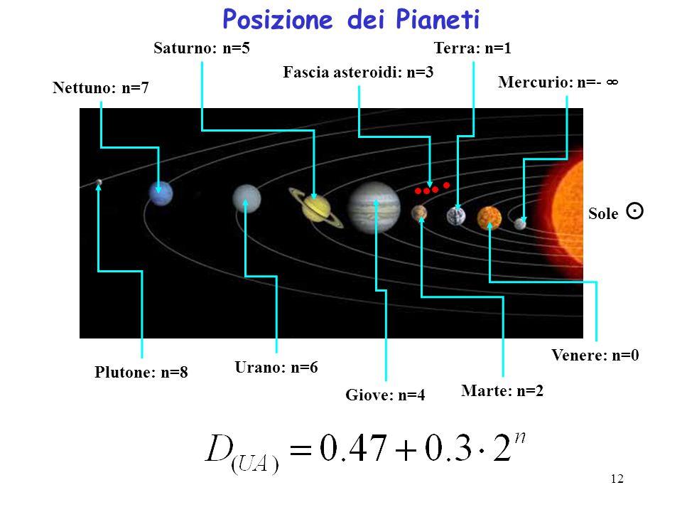Posizione dei Pianeti Saturno: n=5 Terra: n=1 Fascia asteroidi: n=3