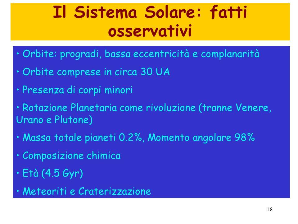 Il Sistema Solare: fatti osservativi