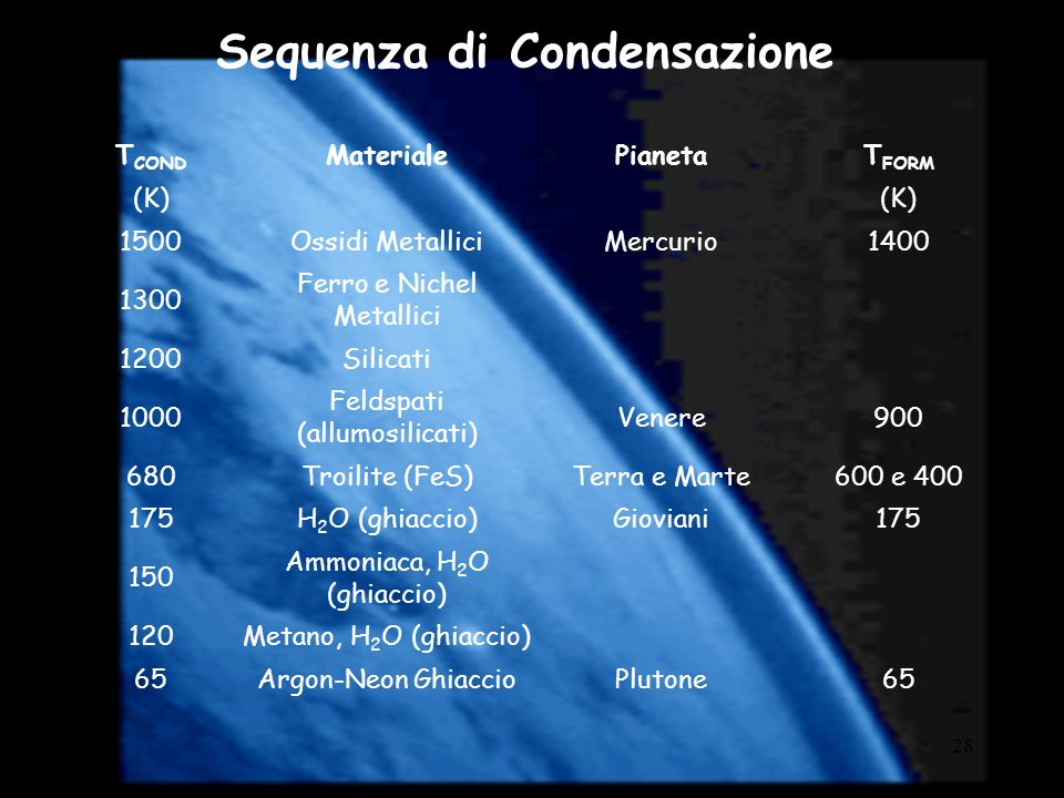 Sequenza di Condensazione