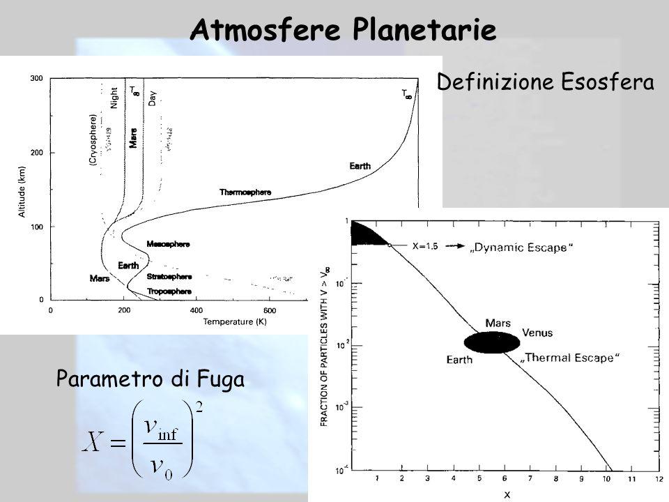 Atmosfere Planetarie Definizione Esosfera Parametro di Fuga