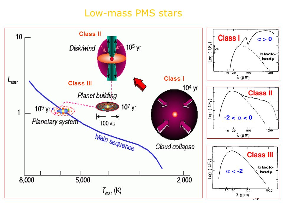 Low-mass PMS stars Class II Class I Class III