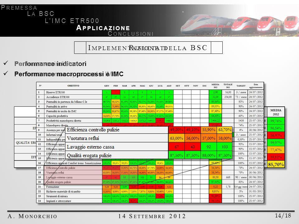 Implementazione della BSC