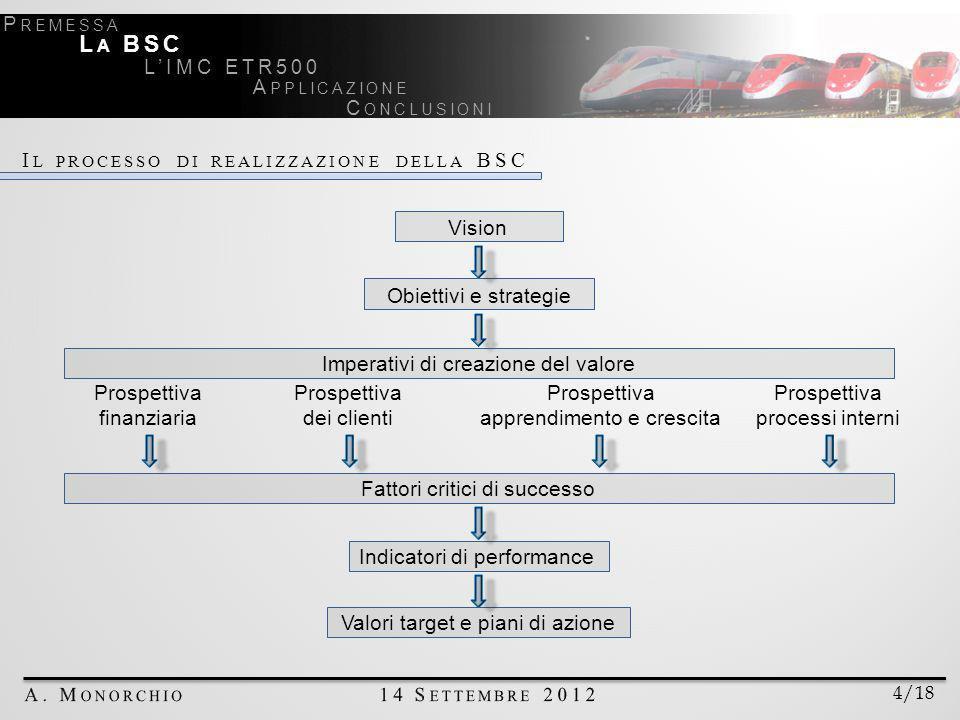 La BSC Il processo di realizzazione della BSC Vision