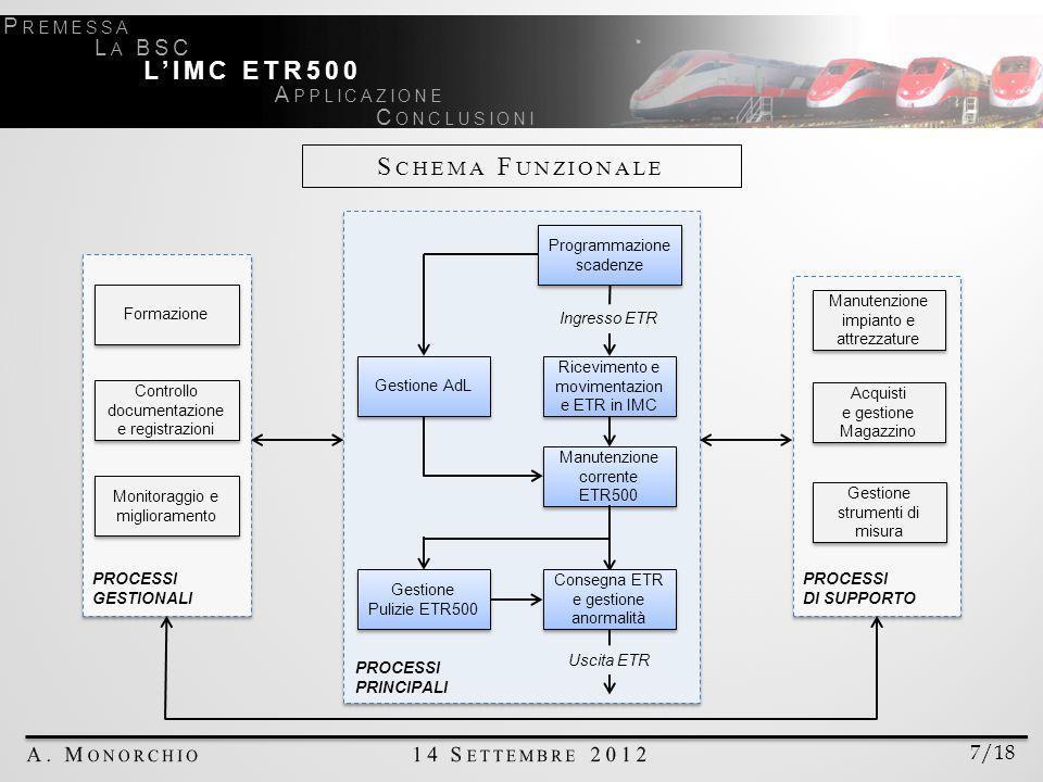 Schema Funzionale L'IMC ETR500 Premessa La BSC Applicazione