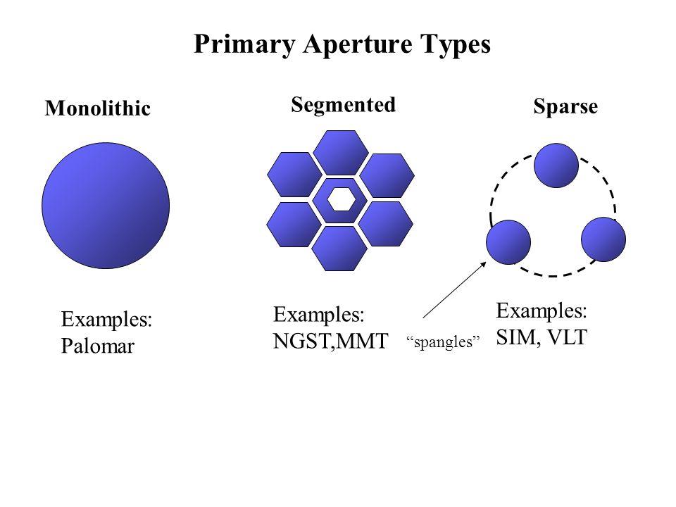 Primary Aperture Types