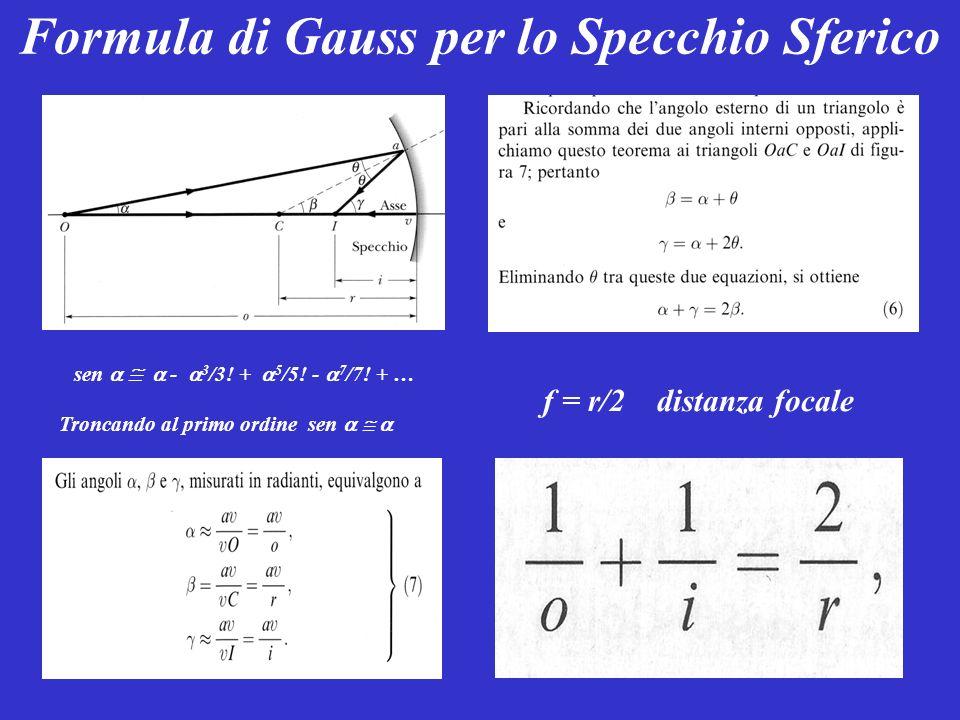 Formula di Gauss per lo Specchio Sferico