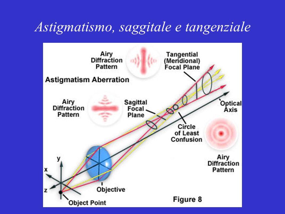 Astigmatismo, saggitale e tangenziale