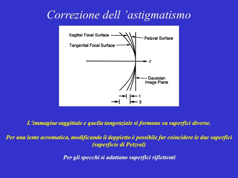 Correzione dell 'astigmatismo