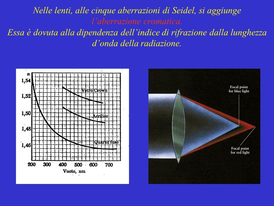 Nelle lenti, alle cinque aberrazioni di Seidel, si aggiunge l'aberrazione cromatica.