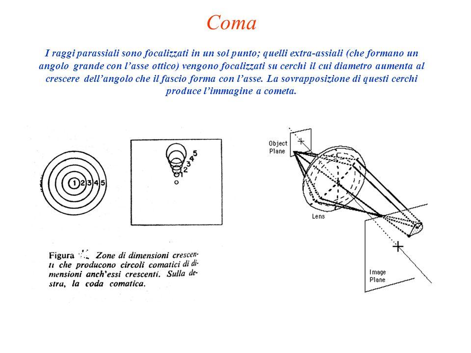 Coma I raggi parassiali sono focalizzati in un sol punto; quelli extra-assiali (che formano un angolo grande con l'asse ottico) vengono focalizzati su cerchi il cui diametro aumenta al crescere dell'angolo che il fascio forma con l'asse.