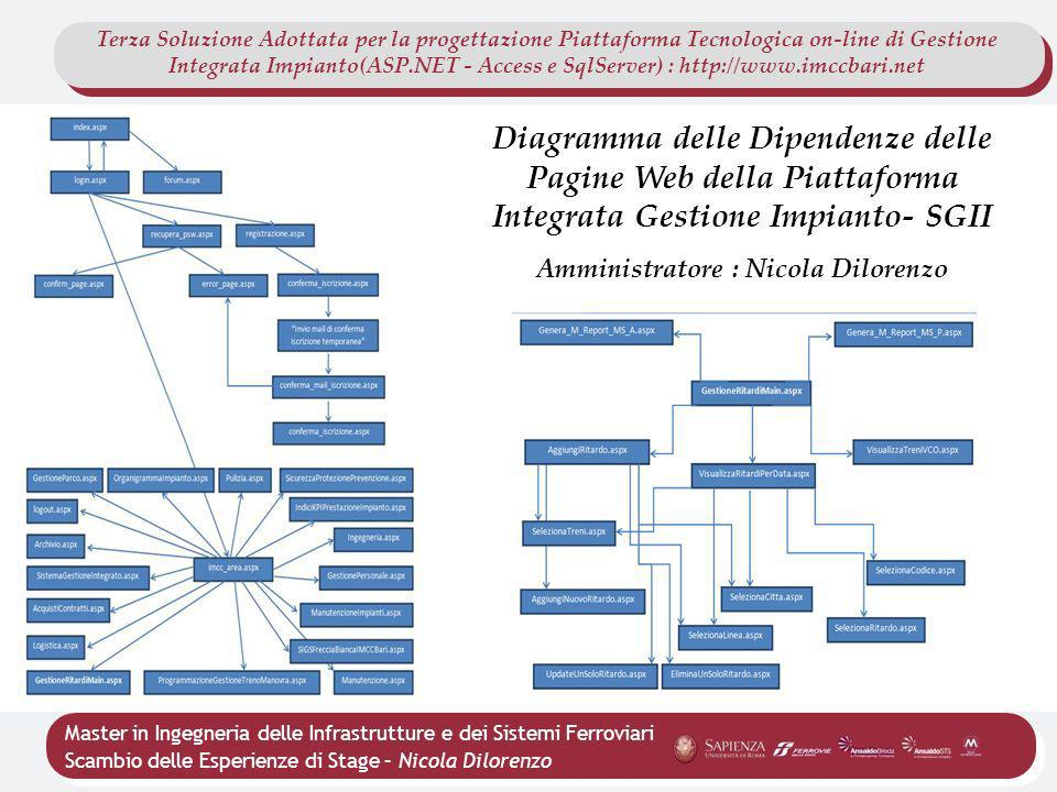 Amministratore : Nicola Dilorenzo