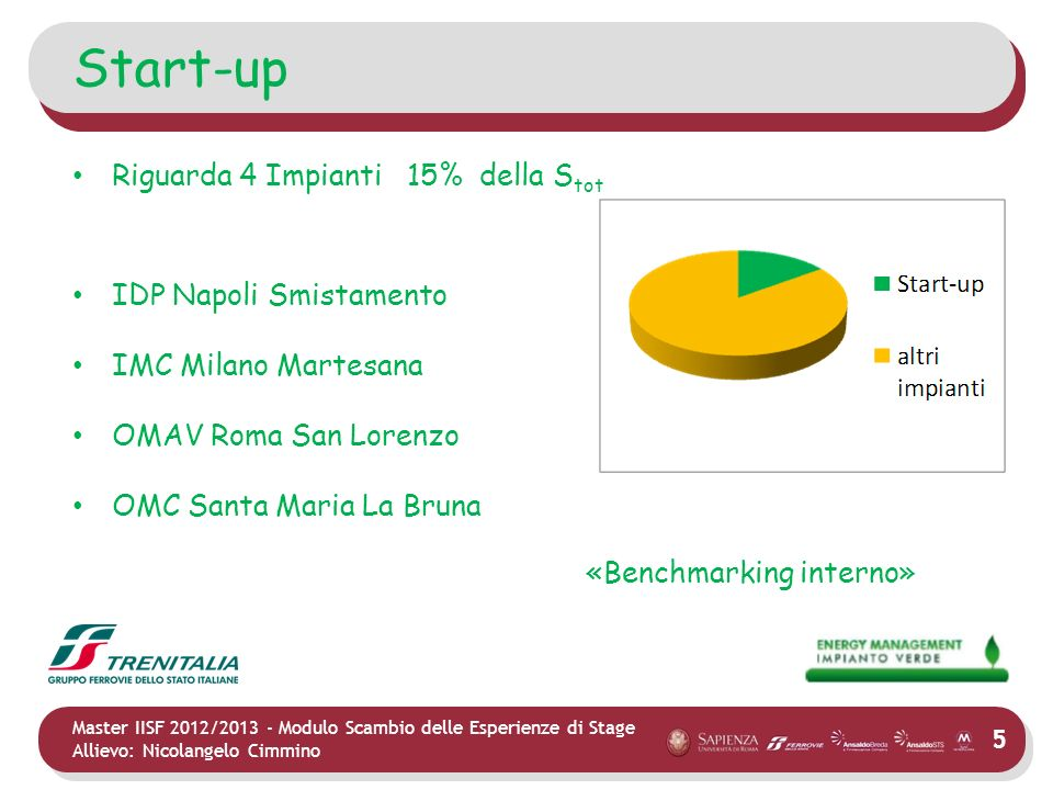 Start-up Riguarda 4 Impianti 15% della Stot IDP Napoli Smistamento
