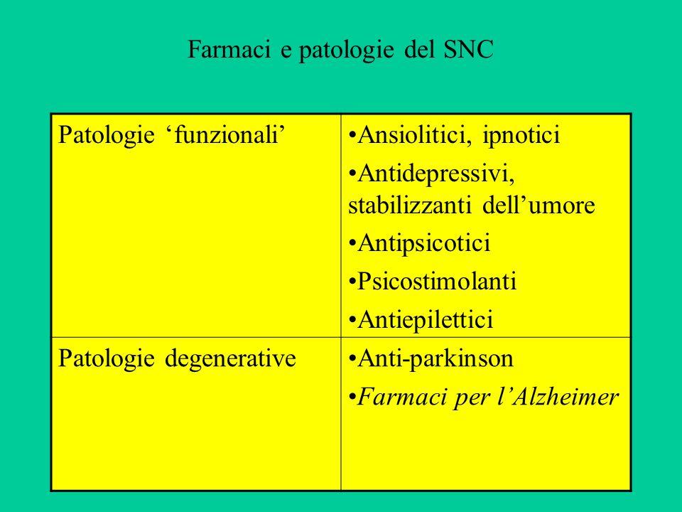 Farmaci e patologie del SNC