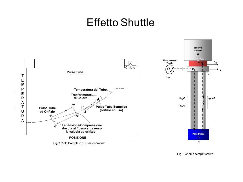 Fig. Schema semplificativo Fig. 2 Ciclo Completo di Funzionamento