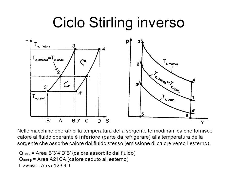 Ciclo Stirling inverso
