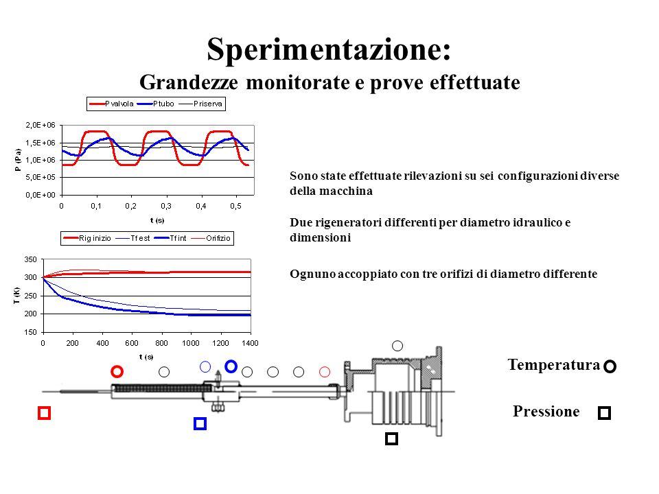 Sperimentazione: Grandezze monitorate e prove effettuate
