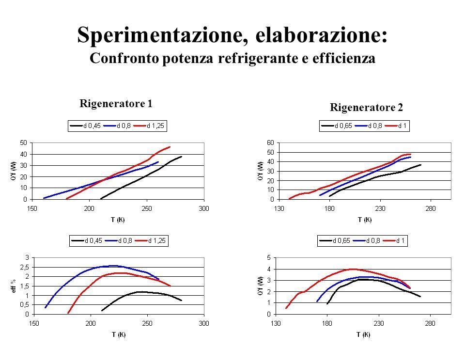 Sperimentazione, elaborazione: Confronto potenza refrigerante e efficienza