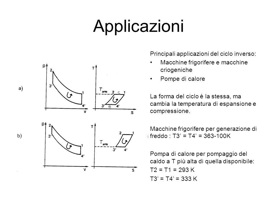 Applicazioni Principali applicazioni del ciclo inverso: