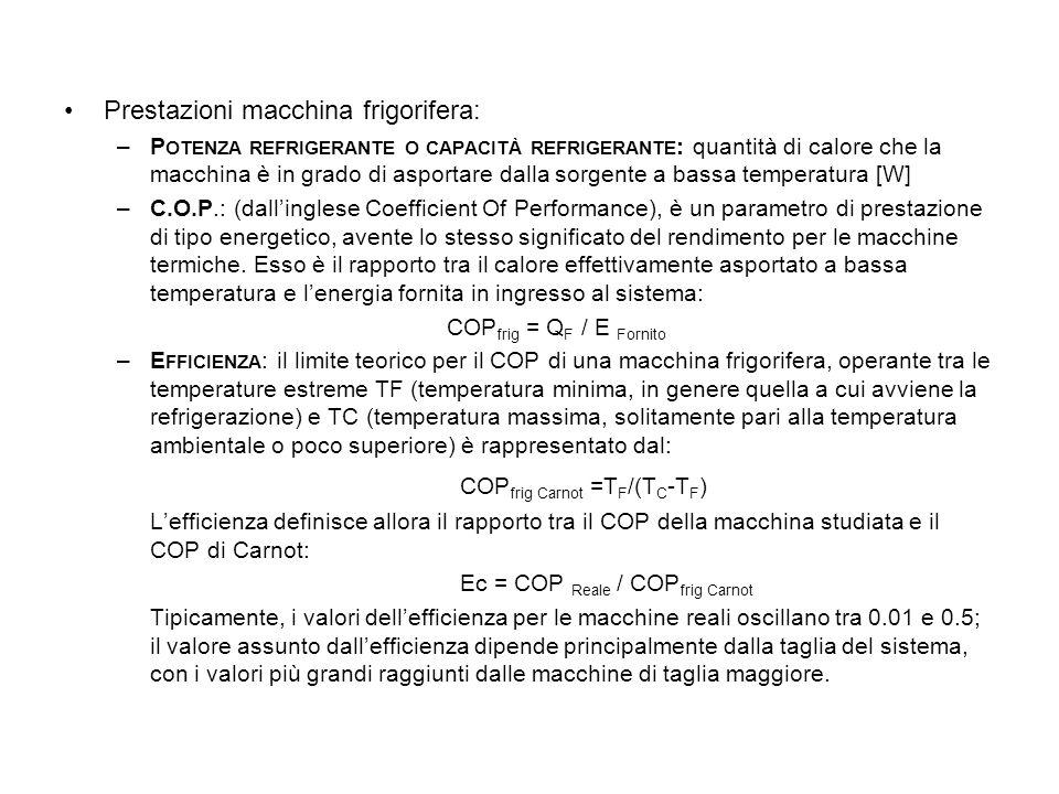 COPfrig Carnot =TF/(TC-TF)