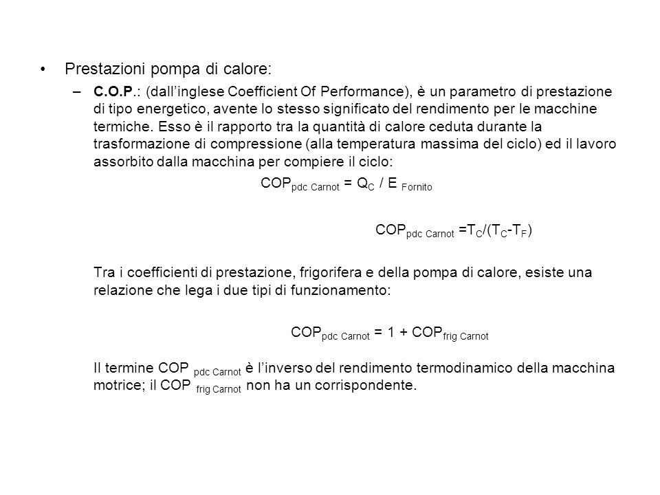 COPpdc Carnot =TC/(TC-TF)
