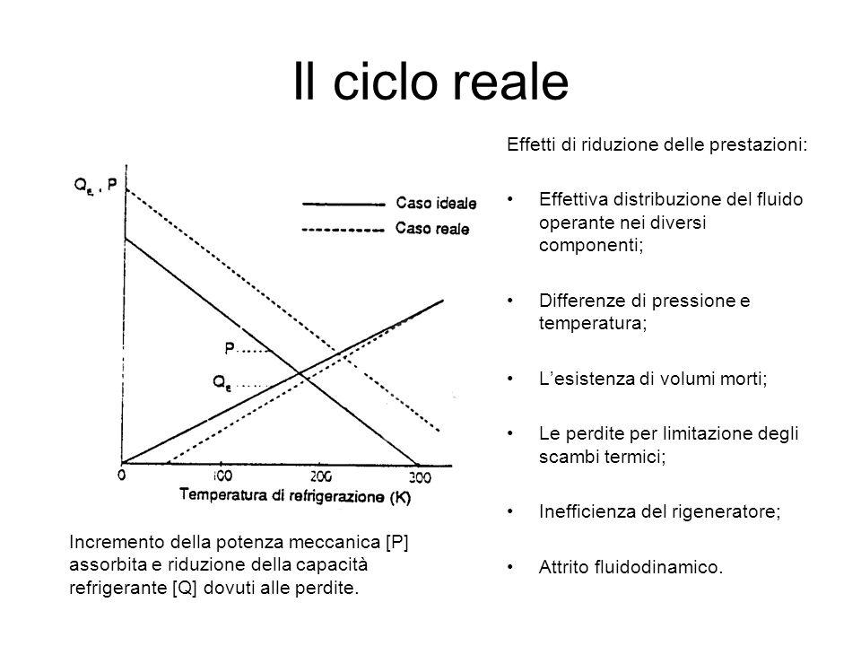 Il ciclo reale Effetti di riduzione delle prestazioni: