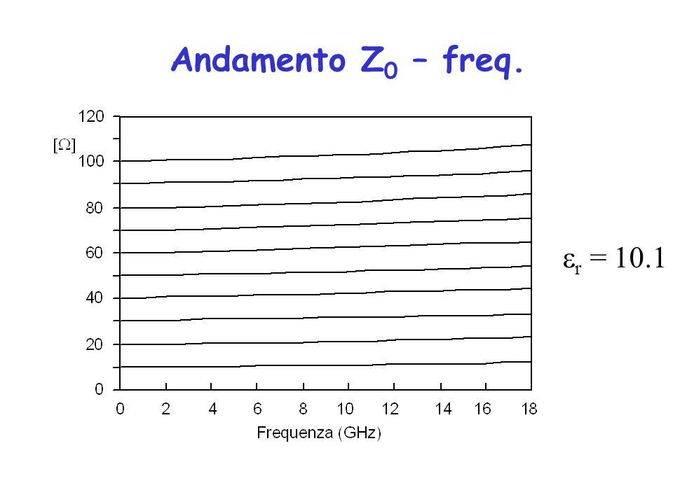 Andamento Z0 – freq. r = 10.1