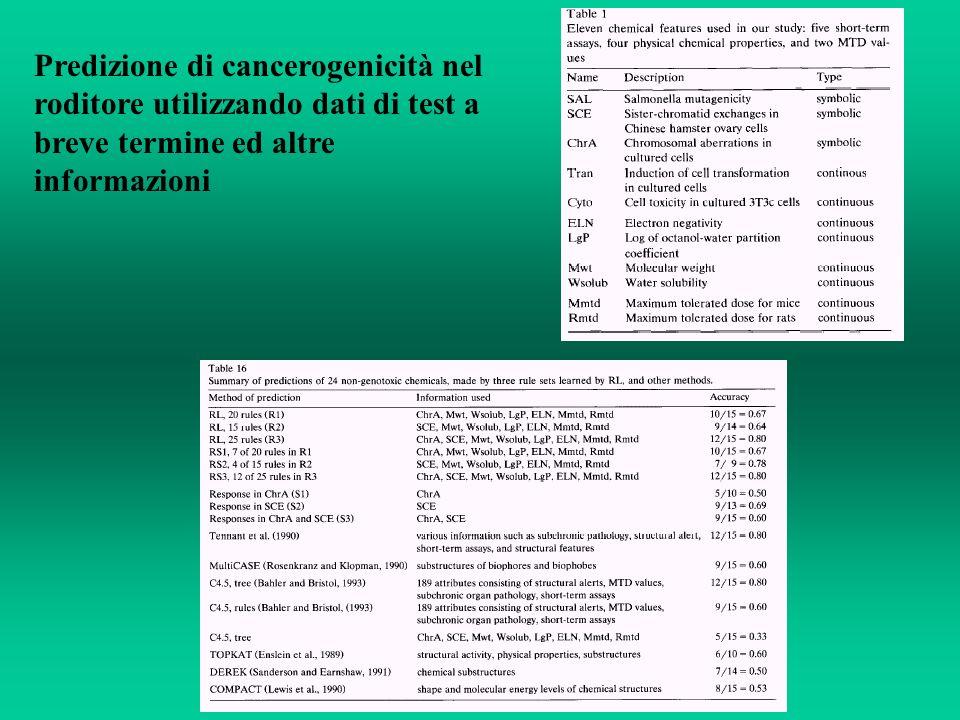 Predizione di cancerogenicità nel roditore utilizzando dati di test a breve termine ed altre informazioni