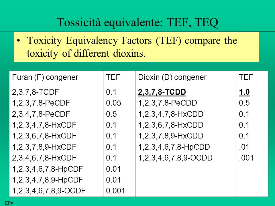 Tossicità equivalente: TEF, TEQ