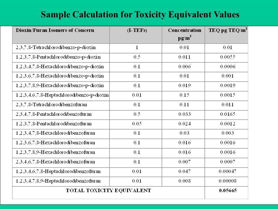 Sample Calculation for Toxicity Equivalent Values