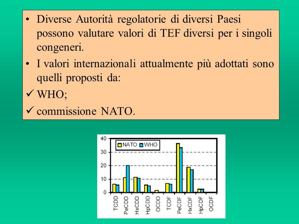 Diverse Autorità regolatorie di diversi Paesi possono valutare valori di TEF diversi per i singoli congeneri.