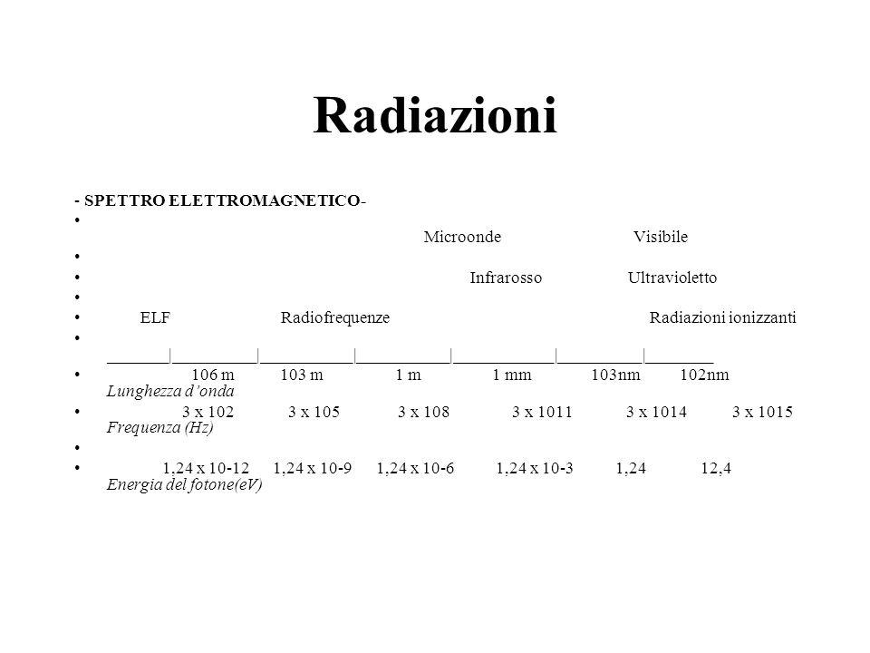 Radiazioni - SPETTRO ELETTROMAGNETICO- Microonde Visibile