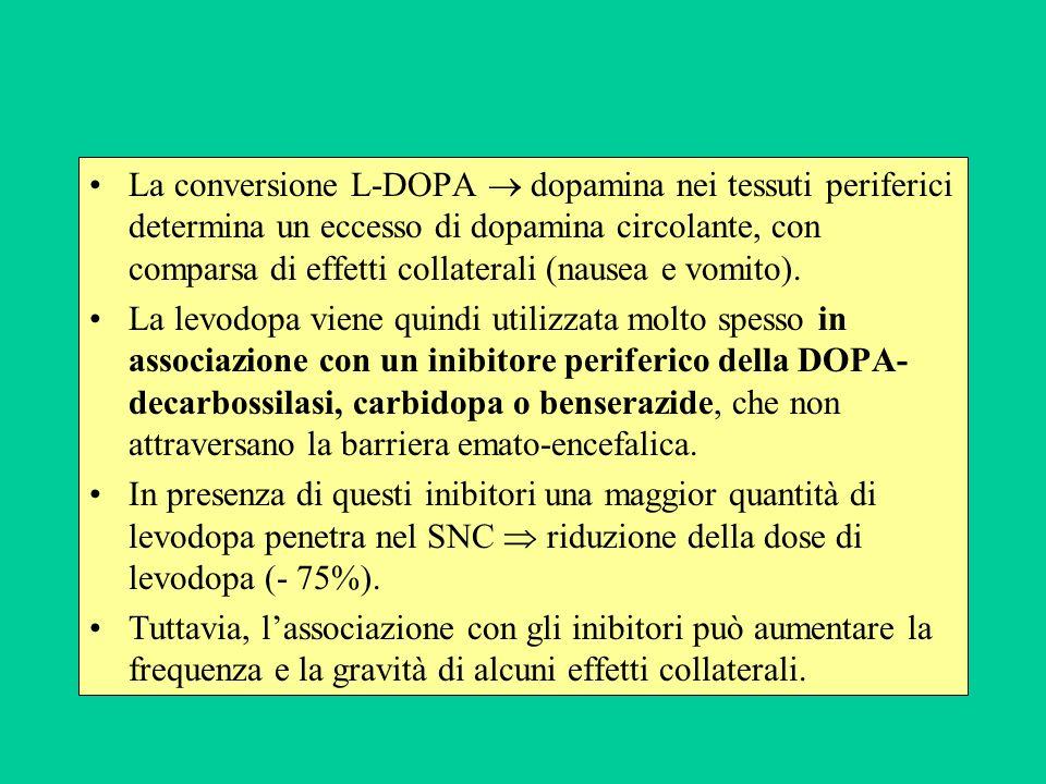 La conversione L-DOPA  dopamina nei tessuti periferici determina un eccesso di dopamina circolante, con comparsa di effetti collaterali (nausea e vomito).
