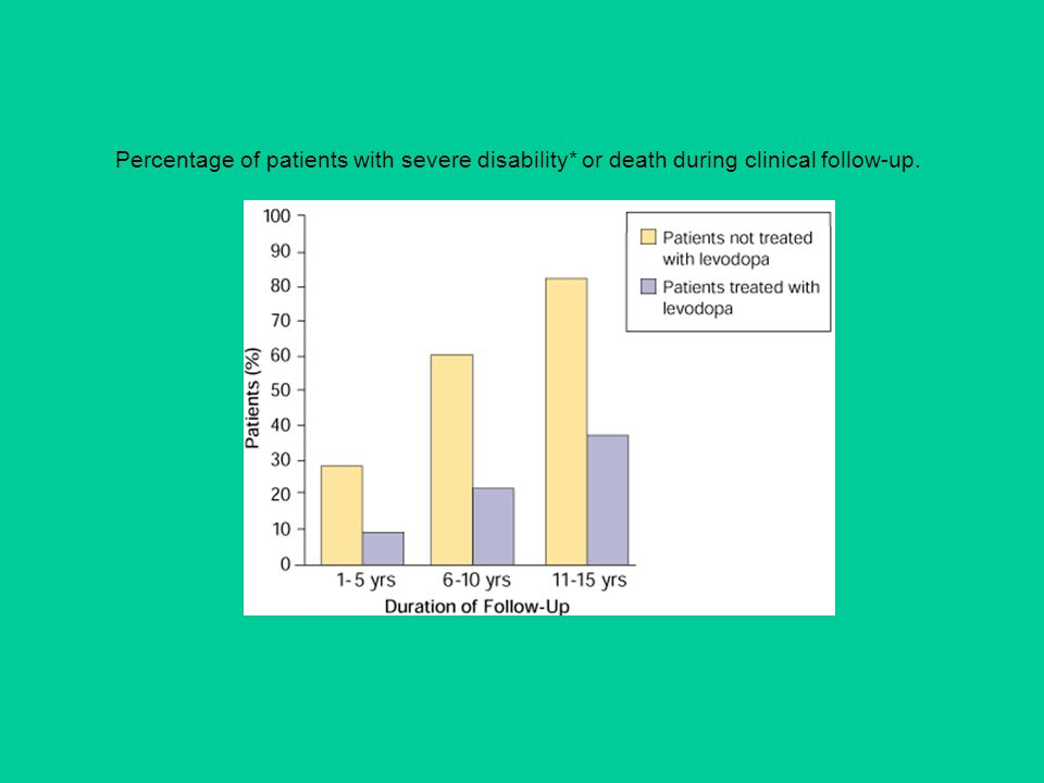 Percentage of patients with severe disability