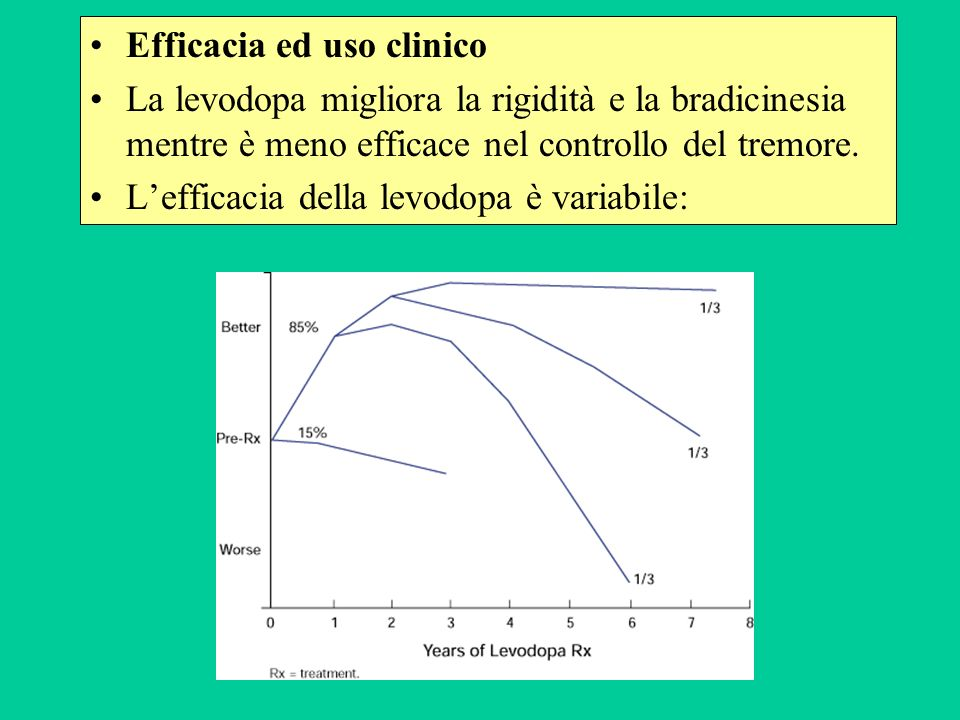 Efficacia ed uso clinico