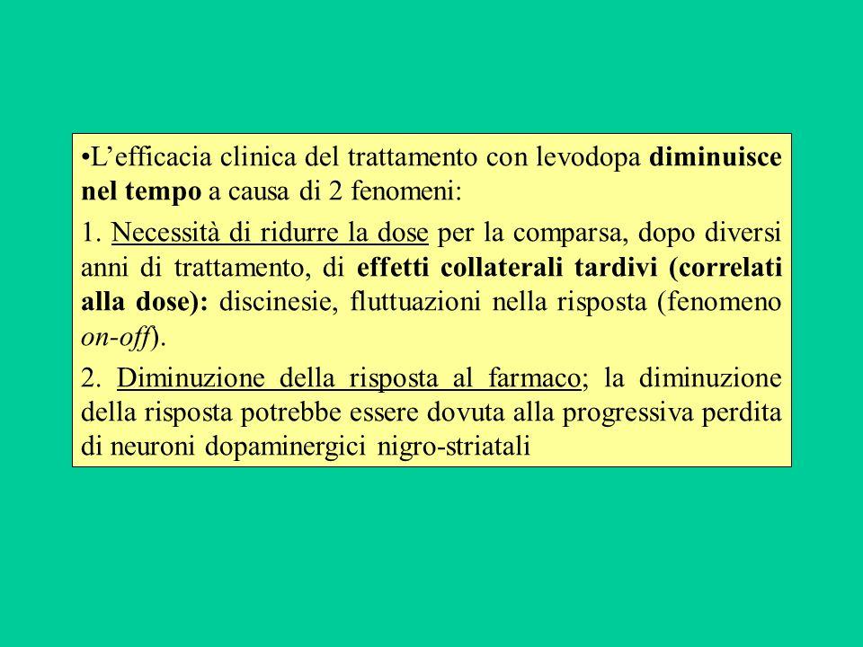 L'efficacia clinica del trattamento con levodopa diminuisce nel tempo a causa di 2 fenomeni: