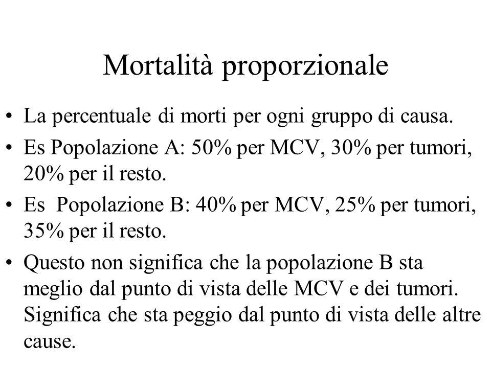 Mortalità proporzionale
