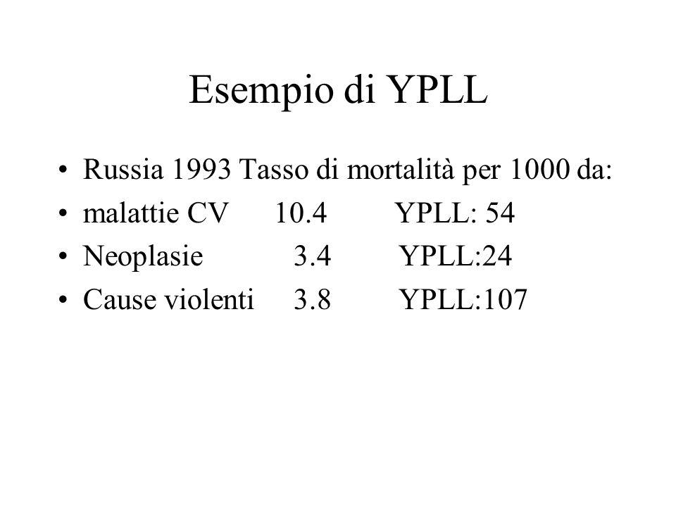 Esempio di YPLL Russia 1993 Tasso di mortalità per 1000 da: